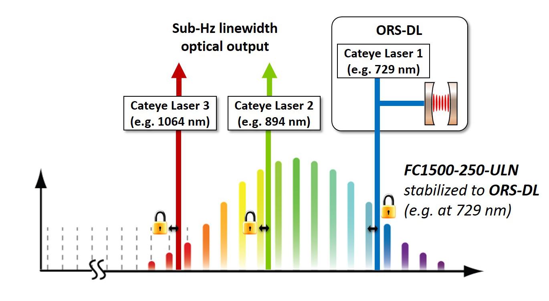 News Press Releases Menlo Systems Laser Schematic Diagram Ors Dl Uln Schematics Cut