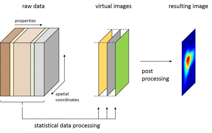 Hyperspectral Image Processing Software for THz Imaging Data
