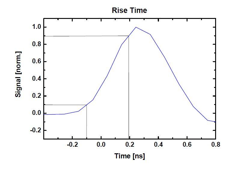 High Sensitivity Fast PIN Photodetector Series | Menlo Systems